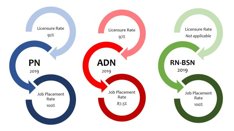 2019 Licensure rate- PN 92% ADN 97% not applicable for RN to BSN. Job Placement Rate- PN 100% ADN 87.5% RN to BSN 100%