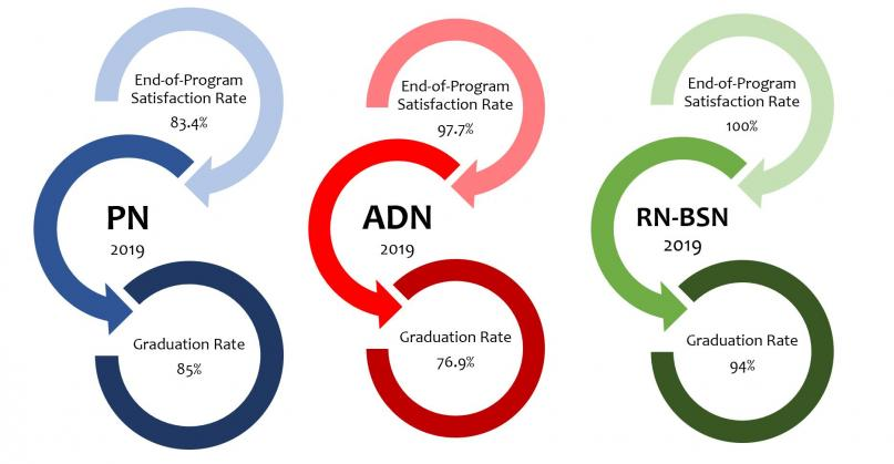 2019 End of program Satisfaction Rate- PN 83.4% ADN 97.7% RN to BSN 100%. Graduation rate- PN 85% ADN 76.9% RN to BSN 94%