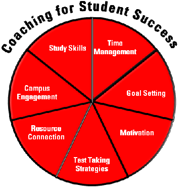 Coaching for Student Success