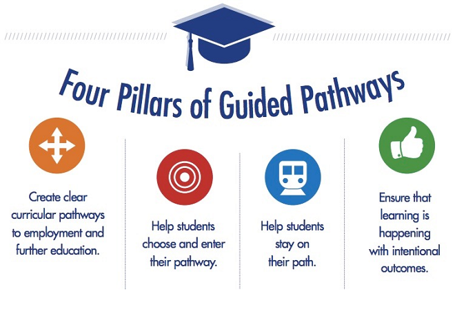 FOUR PILLARS OF GUIDED PATHWAYS