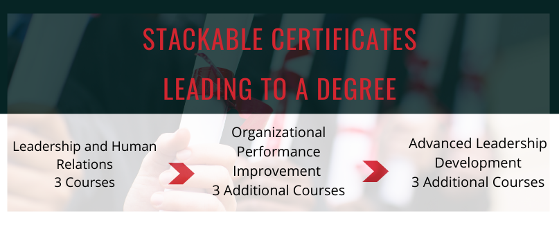 3 certificates at 3 courses each, Leadership and Human Relations, Organizational Improvement, Advanced Leadership